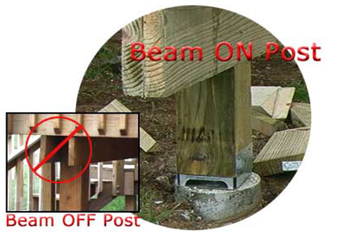 beam on post